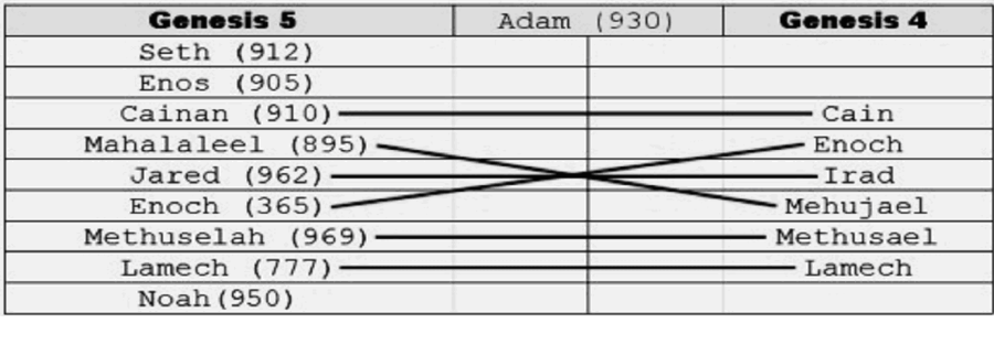 Chart comparing name similarity in Genesis 4 and 5