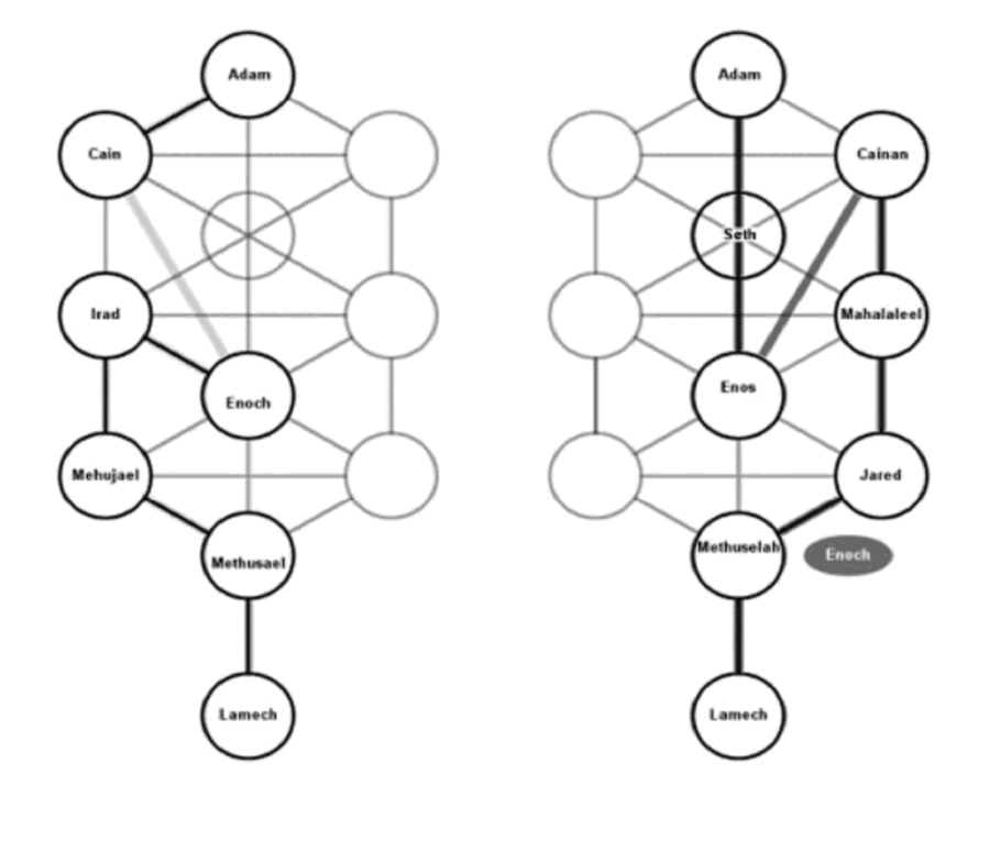 Two halves of the Tree of Life with the names of Genesis 4 and 5