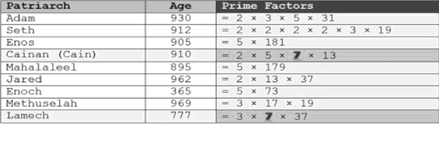 Prime factors found in Genesis 5 ages.