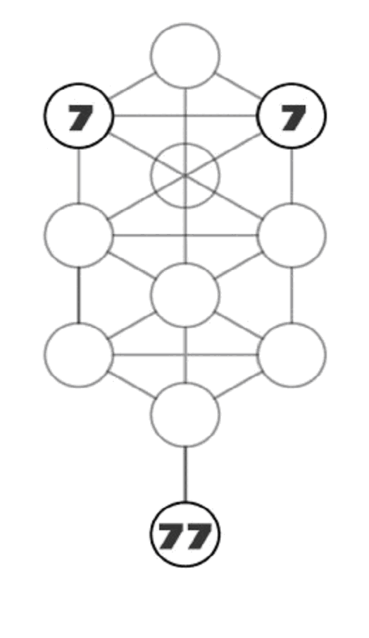 Positions of 7s within the Tree of Life