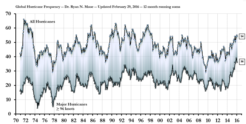 Graph of hurricane counts