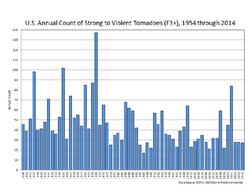 Graph of strong US tornadoes