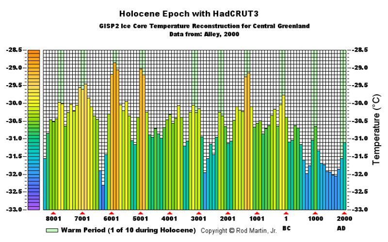 Graph of Holocene temperatures