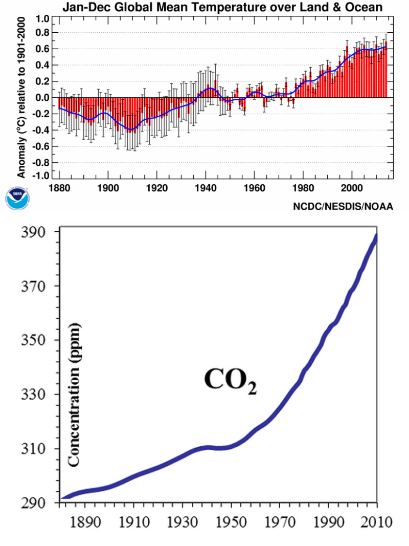 Graph of temperature and CO2 from 1880-2010
