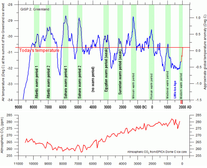 Graph of temperature and CO2 for 10,700 years