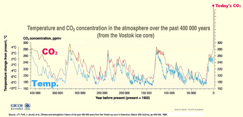Graph of temperature and CO2 for 400k years