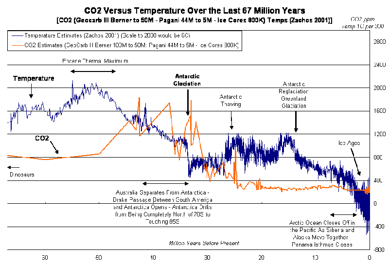 Graph of temperature and CO2 for 67 Myrs