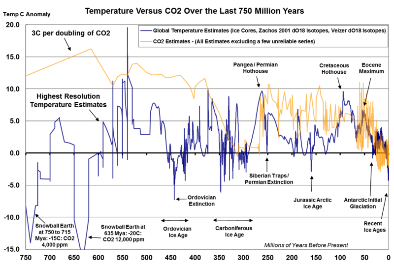 Graph of temperature and CO2 for 750 Myrs