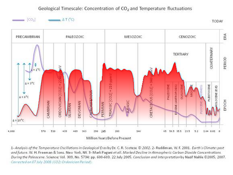Graph of temperature and CO2 for 4.5 billion years