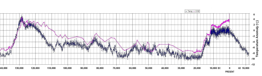 Graph of temperature and CO2 for 140k years