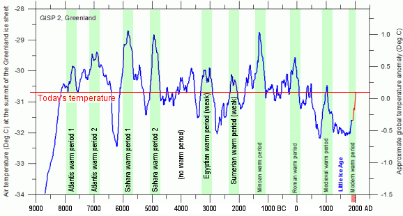 Deserts & Droughts: Holocene temperatures