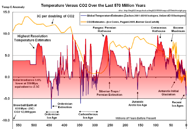 Deserts & Droughts: Temperatures and CO2 for last 570 million years.