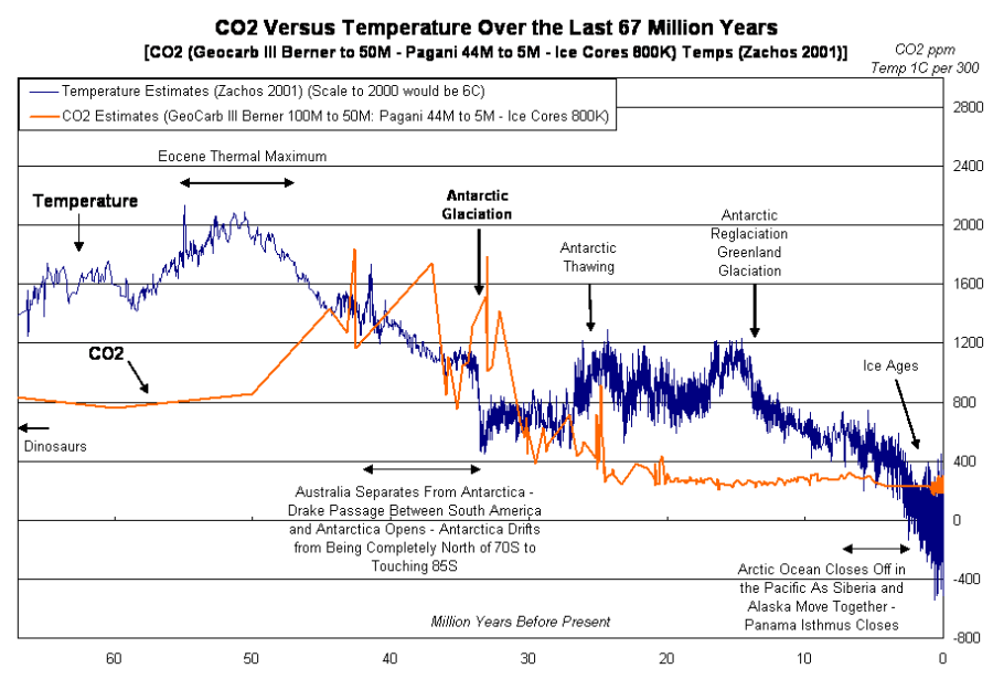 Deserts & Droughts: Temperatures and CO2 last 67 million years