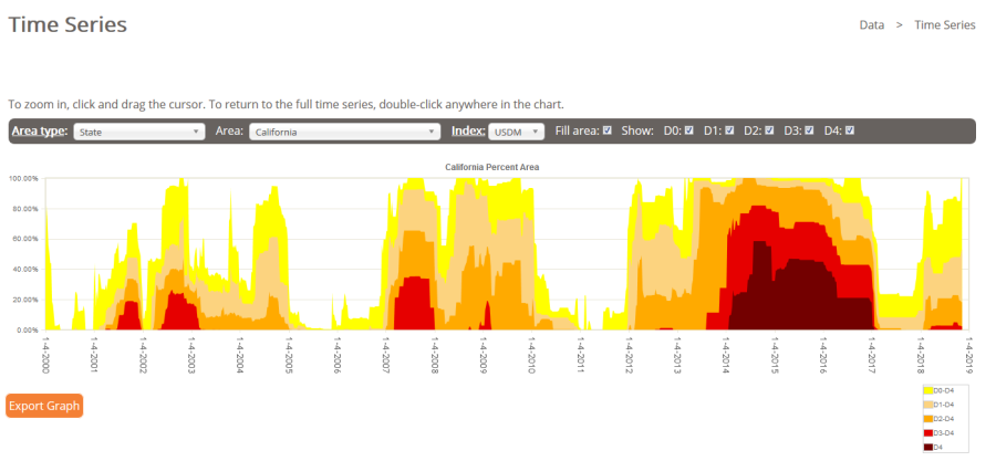 Deserts & Droughts: California drought timeline.
