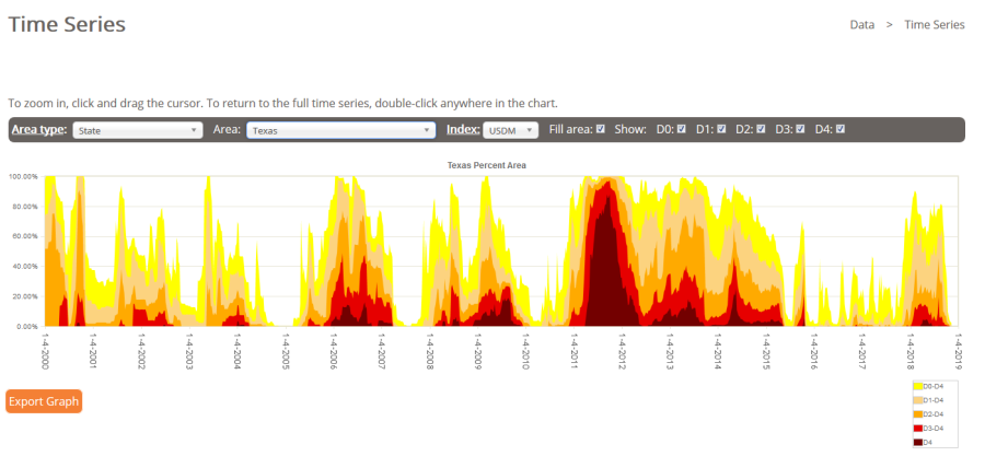 Deserts & Droughts: Texas drought timeline