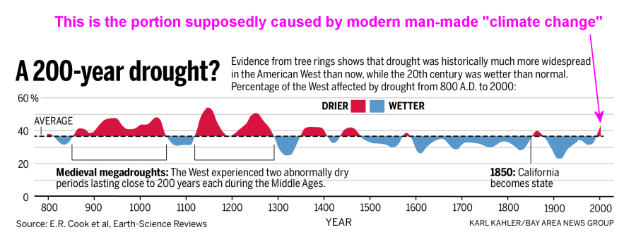 Deserts & Droughts: California drought timeline