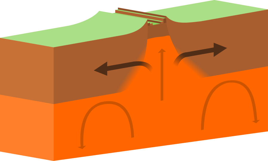 Illustration of divergent tectonic boundary (ridge)