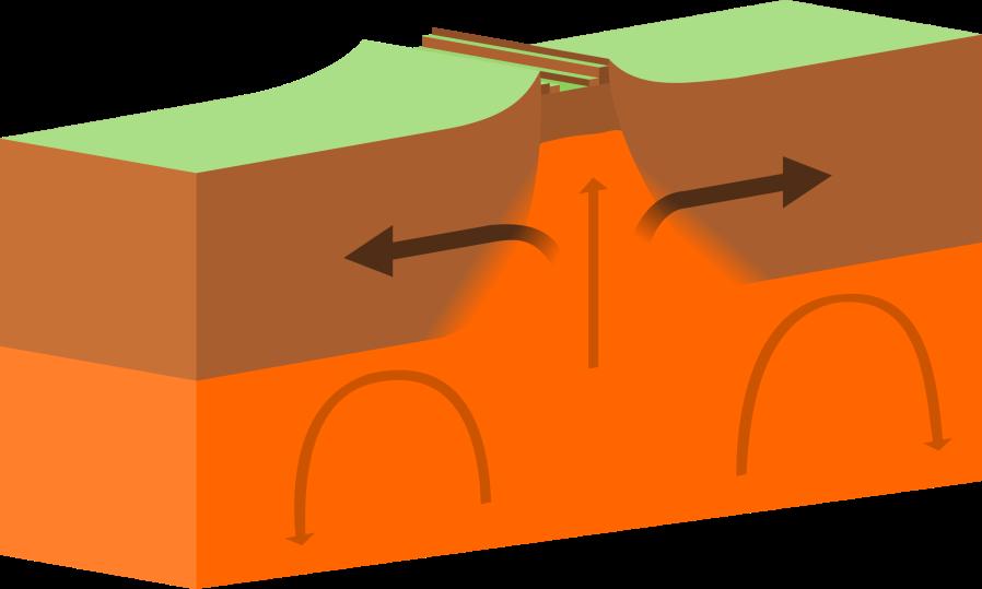 Illustration of divergent tectonic boundary (ridge)