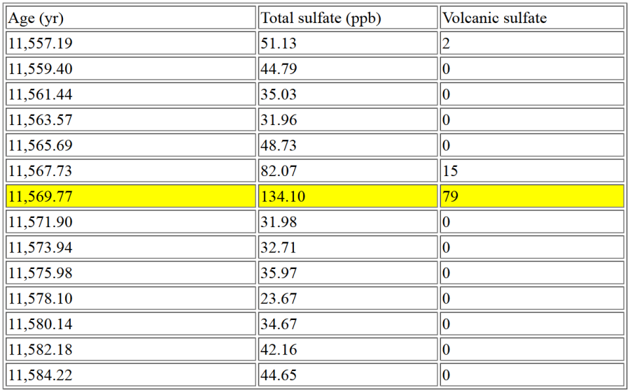 GISP2 ice core sulfate table (partial)