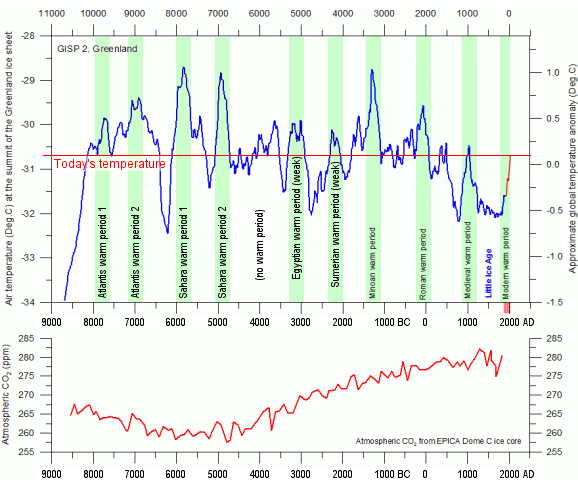 Mission: Atlantis picture. Graph of temperature and CO2 from GISP2 Greenland ice core proxies.