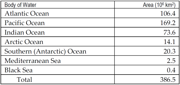 Mission: Atlantis table of ocean and major sea sizes.