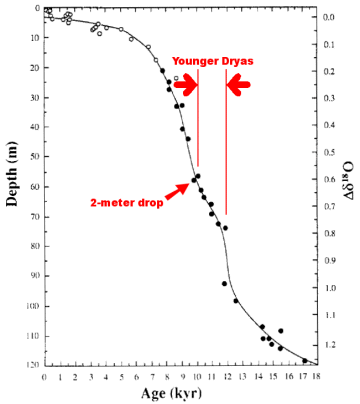 Mission: Atlantis picture. Graph of 17,000 years of sea-level rise, highlighting the slowdown during the Younger Dryas and sudden 2-meter drop at end of that Big Freeze.