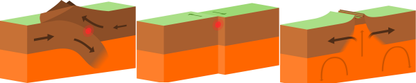 Mission: Atlantis pictures. Diagrams of the three types of tectonic plate boundaries.