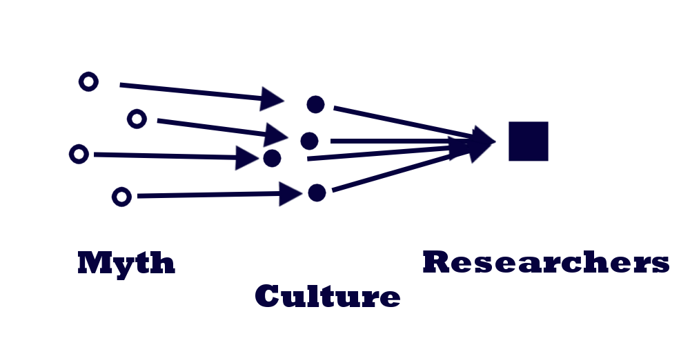 Mission: Atlantis picture. Diagram of common cultural anthropologist's approach to interpreting myth.