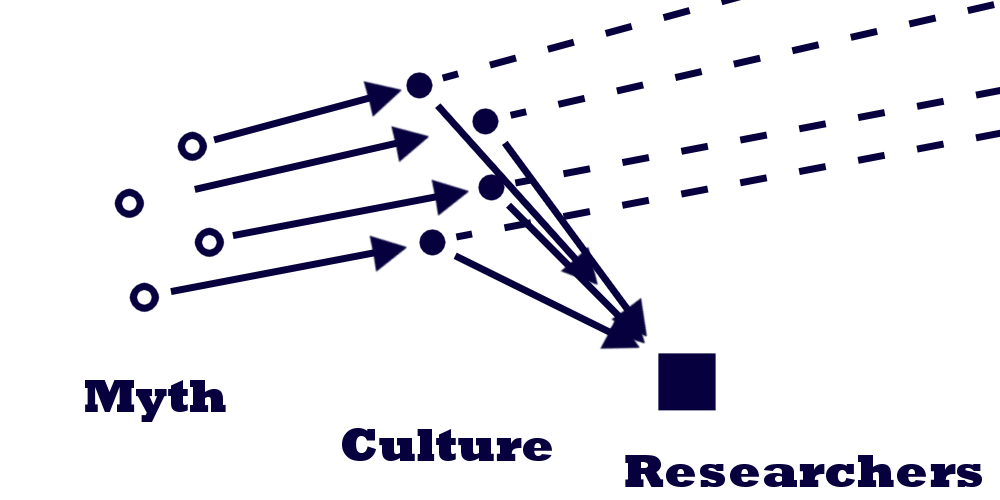Mission: Atlantis picture. Diagram demonstrating how cultural anthropologists could be misinterpreting myth.
