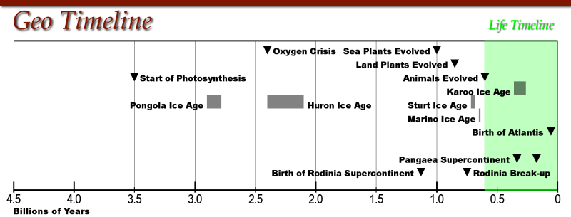 Mission: Atlantis picture. Geological Timeline of Earth.