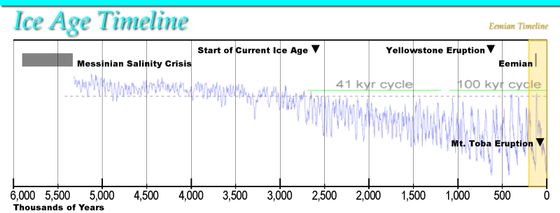 Mission: Atlantis picture. Ice Age Timeline including the current Ice Age.