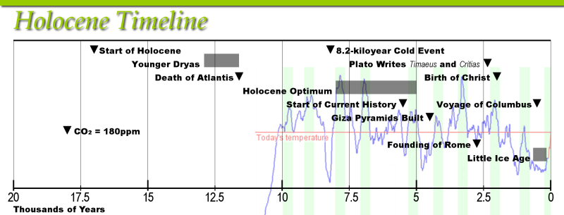 Mission: Atlantis picture. Holocene Timeline, including 3,000 years leading up to the initial Holocene warm-up.