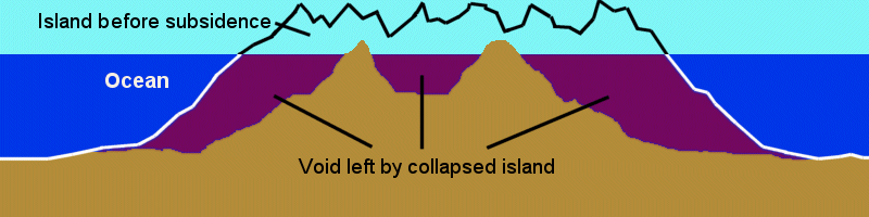 Atlantis: Evidence -- Diagram showing void left by tectonic collapse of an island.